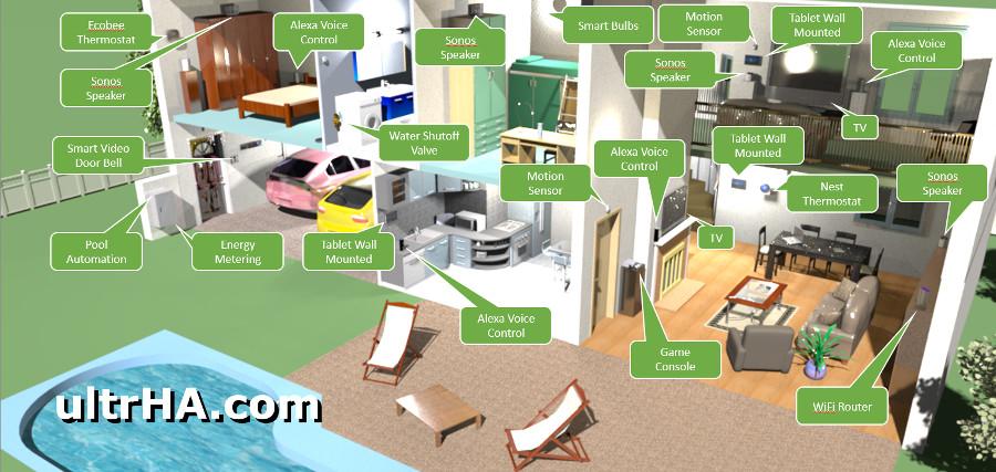 ultrHA Smart Home